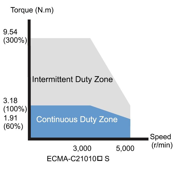 afbeelding 11593 delta ac servo motor 1000w ecmac21010rs
