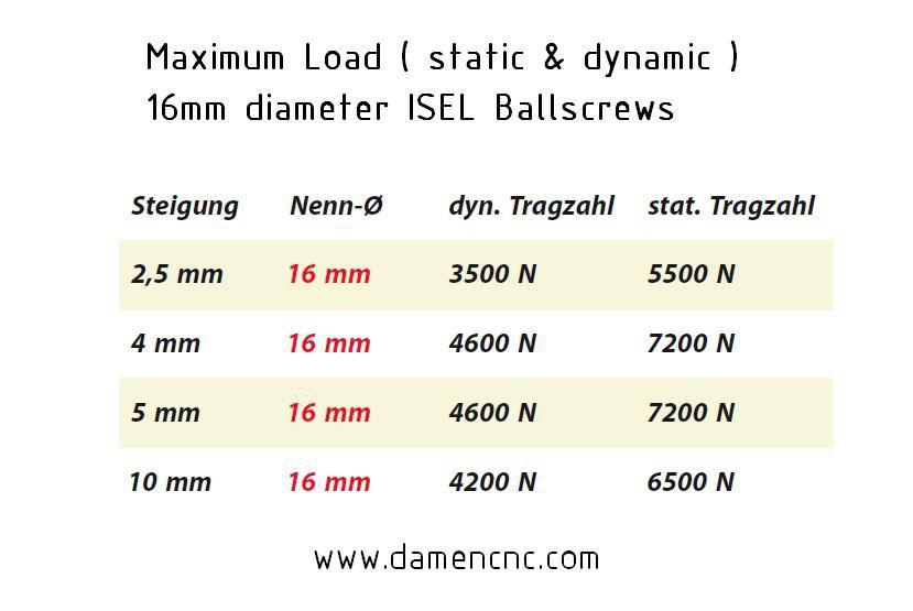 16mm ballnut variant 2 pitch 40mm 2130031004