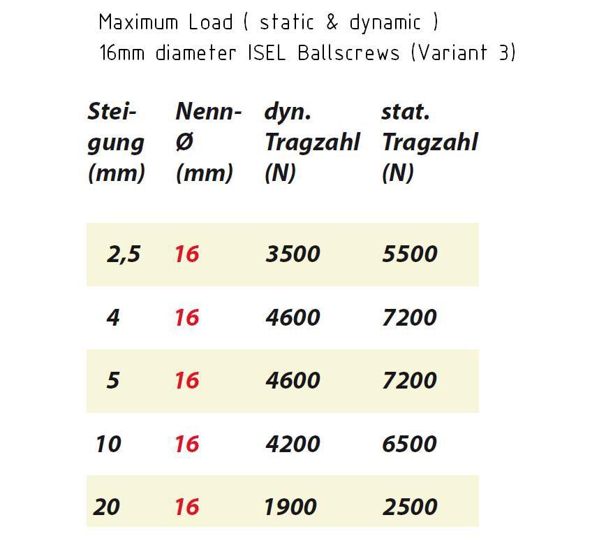 16mm ballnut variant 3 pitch 50mm 213505