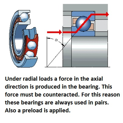 1784 angular contact bearing explained