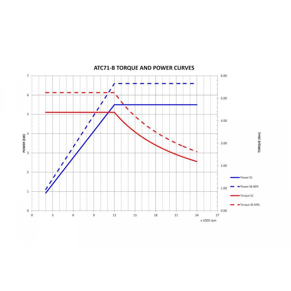 1780 atc71b torque and power curve