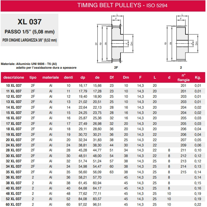 1963 toothed gear xl037 datasheet