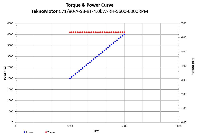 20613 c7180asbbt40kwrh56006000rpm com71800358 power torque curve