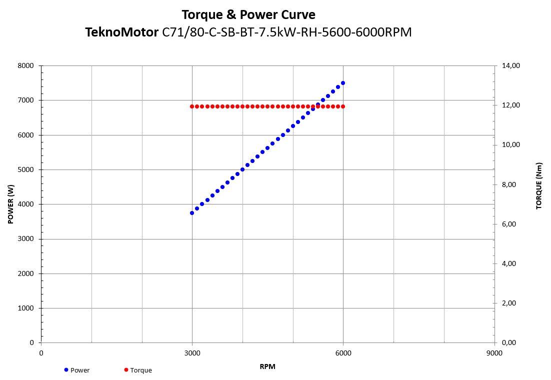 20633 c7180csbbt75kwrh56006000rpm com71800233 power torque curve