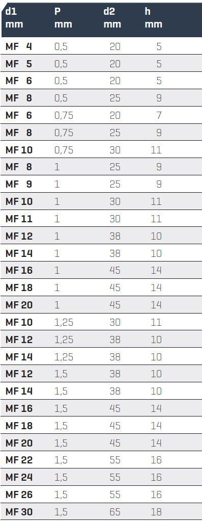 22653 dies for metric iso fine thread mf 16x100 5613029001