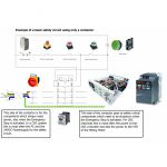 Example Basic Safety Circuit parts set using Eaton Moeller products:
