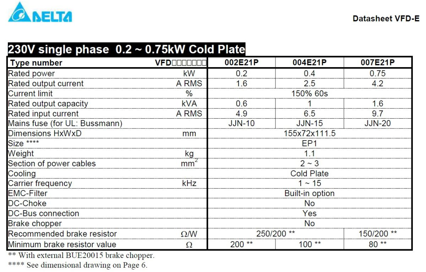 29693 vfd004e21p 1x220v3x220v 04kw keypad coldplate technical specifications