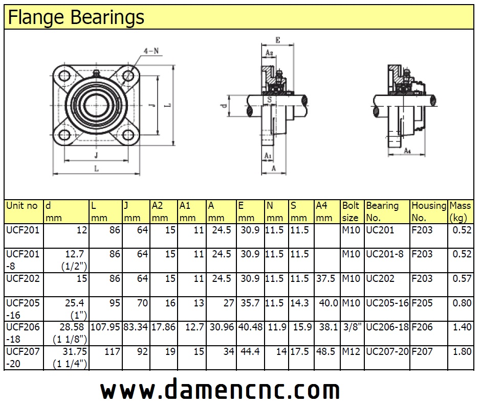 flange ballbearing 30mm ucf206 damencnc b v. Black Bedroom Furniture Sets. Home Design Ideas