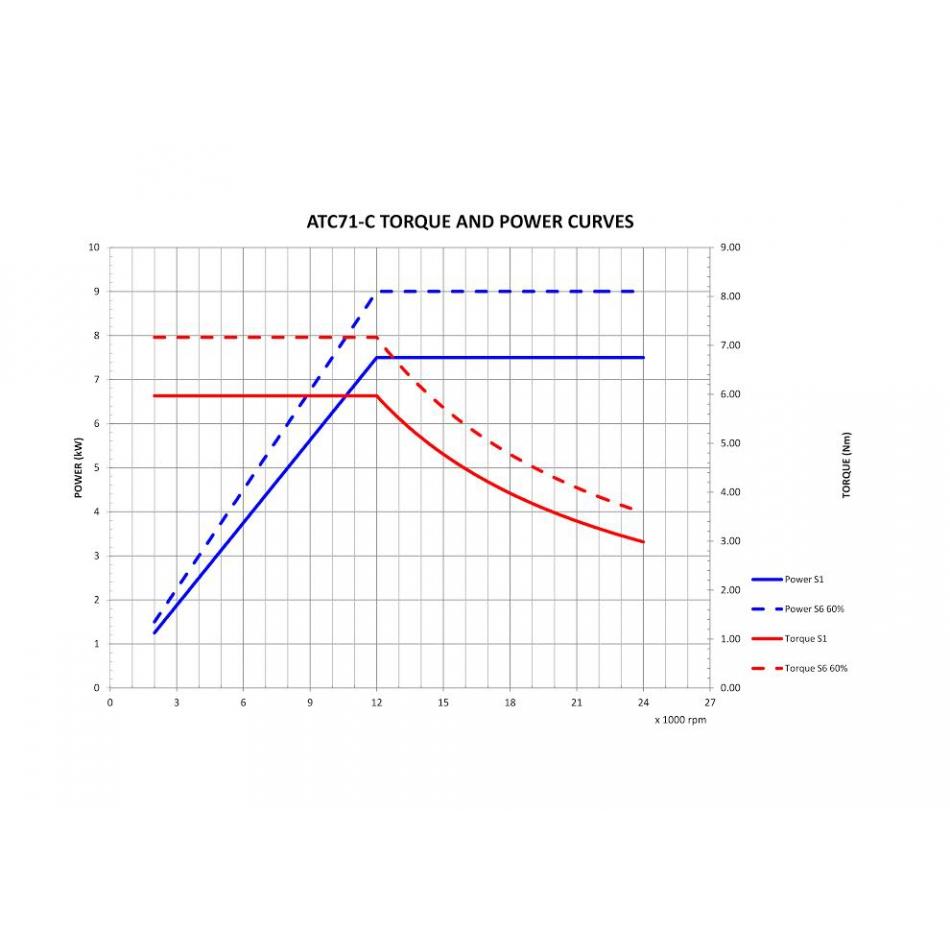 3522 atc71c torque and power curve