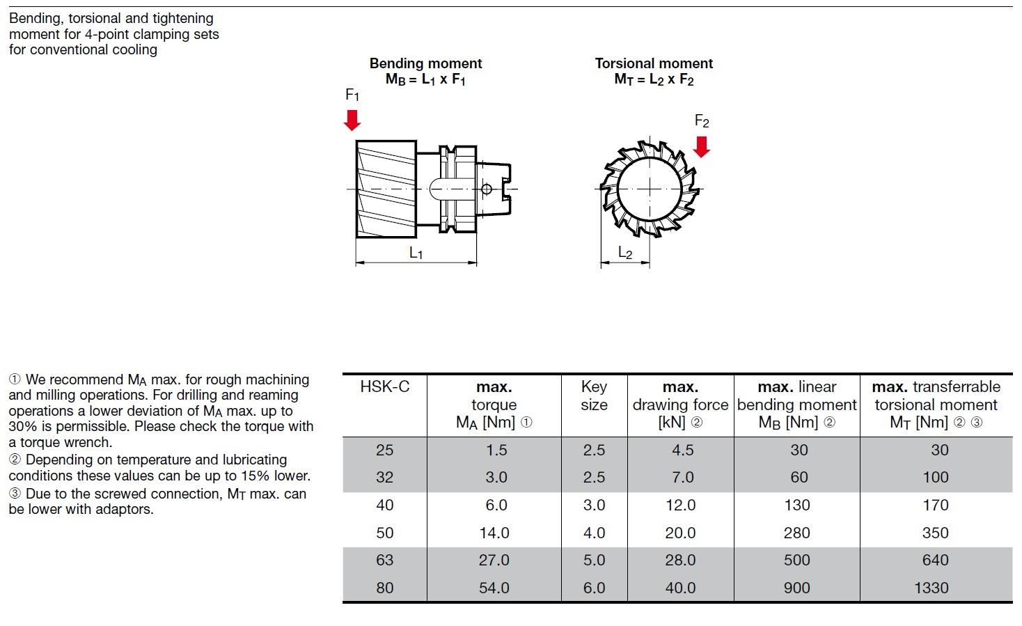 45163 hsk spindle adaptors in front hsk32c torque specs