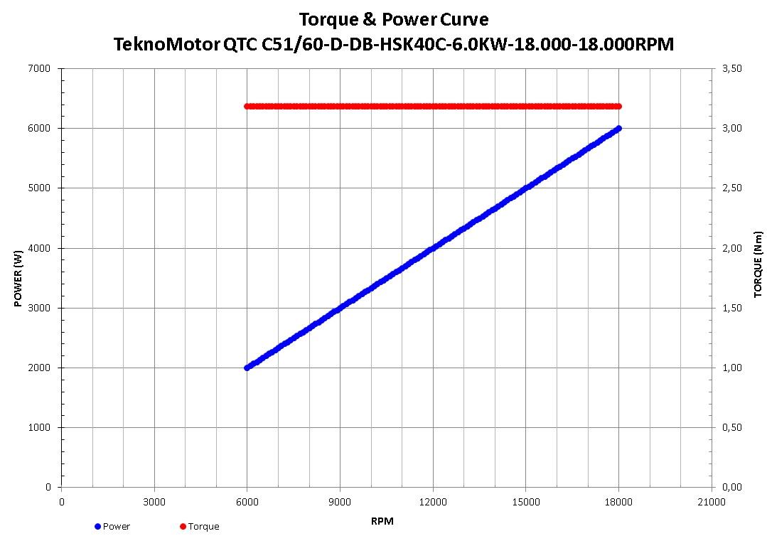 47223 teknomotor quicktoolchanger c5160ddbhsk40c60kw1800018000rpm speed torque curve