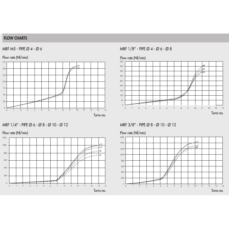 48844 9001101v mrf o brass flow regulator m valve 6x18 inch