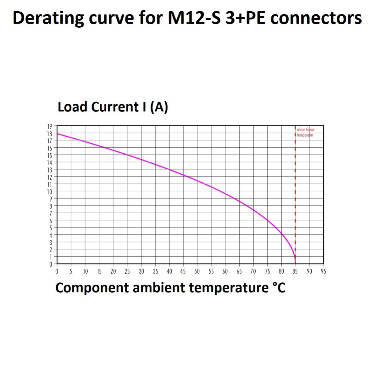 49656 m12s power 3pemale circular cable connector derating curve