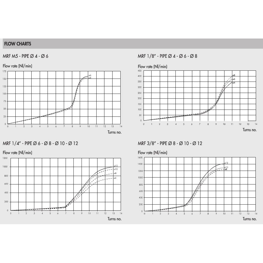 49764 9001111v 4x18 valve mrf o brass flow regulator m