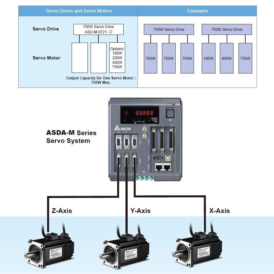 50173 asdam servo drive 3x750w asdm0721m