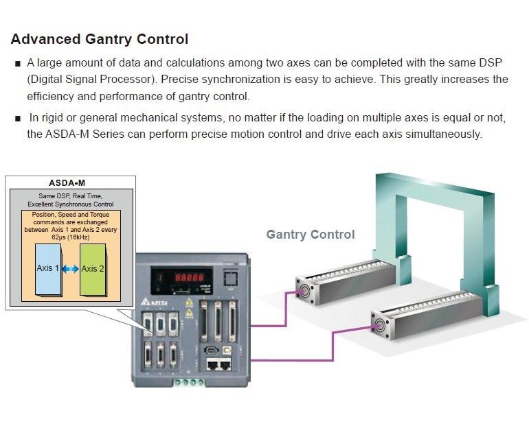 50177 asdam servo drive 3x750w asdm0721m advanced gantry control