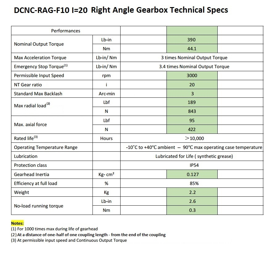 50854 dcncragf70 i20 right angle gearbox technical specs 2020