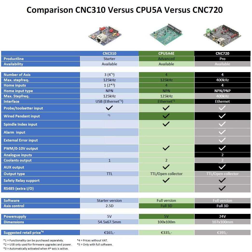 51504 cnc720 comparison