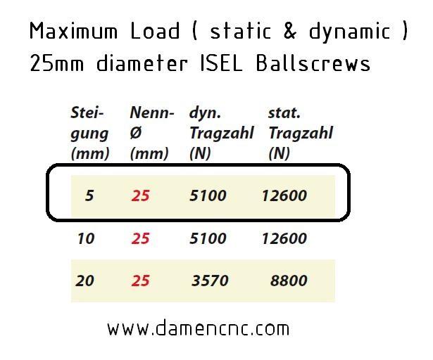 8394 isel 25mm ballnut variant 3 pitch 5mm 213 700 0005 load rating