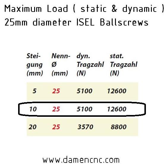 8404 isel 25mm ballnut variant 3 pitch 10mm 213 700 0010 load rating