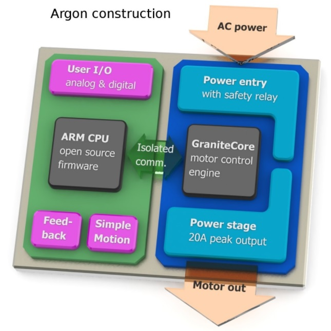 argon servo drive 501500w argon4k000