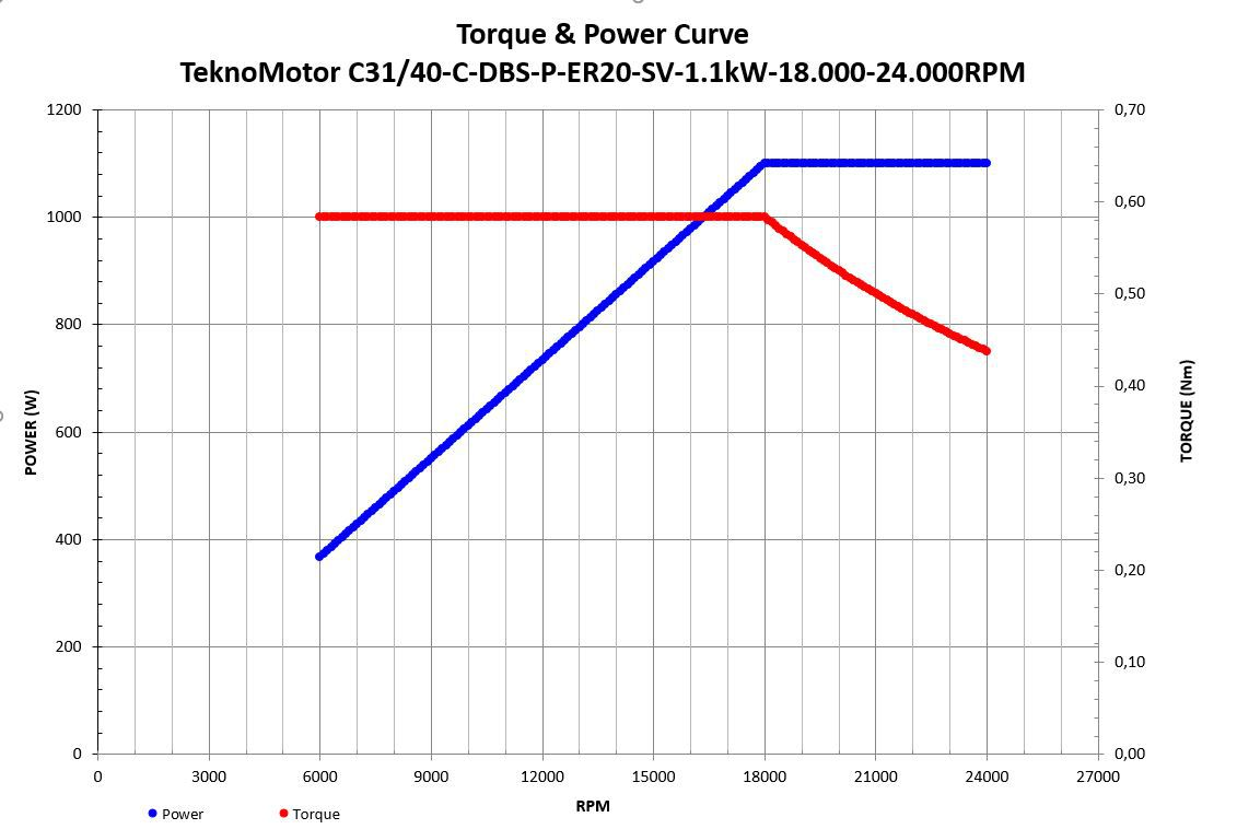 electrospindelfan c3140cdbsper20sv11kw1800024000rpm
