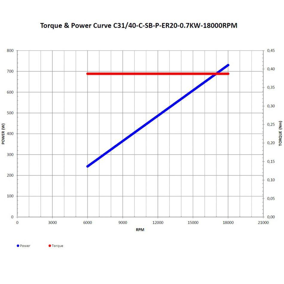 hf spindel c3140csbper2007kw18000rpm