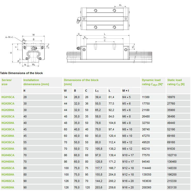 hiwin carriage hgh square type long model hgh35haz0h