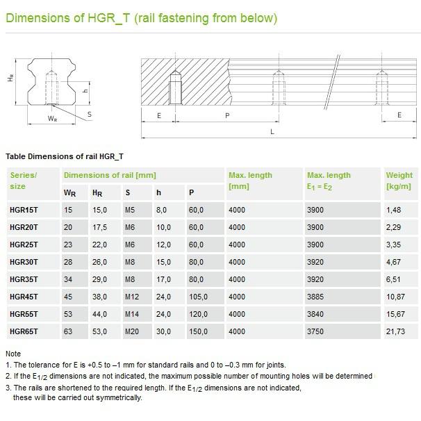 hiwin profile rails hg35t pricem