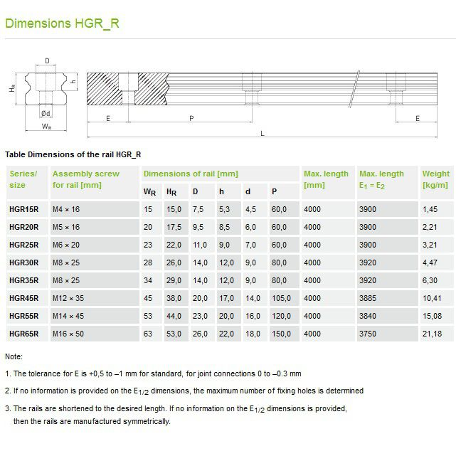 hiwin profile rails hgr35r pricem incl green caps