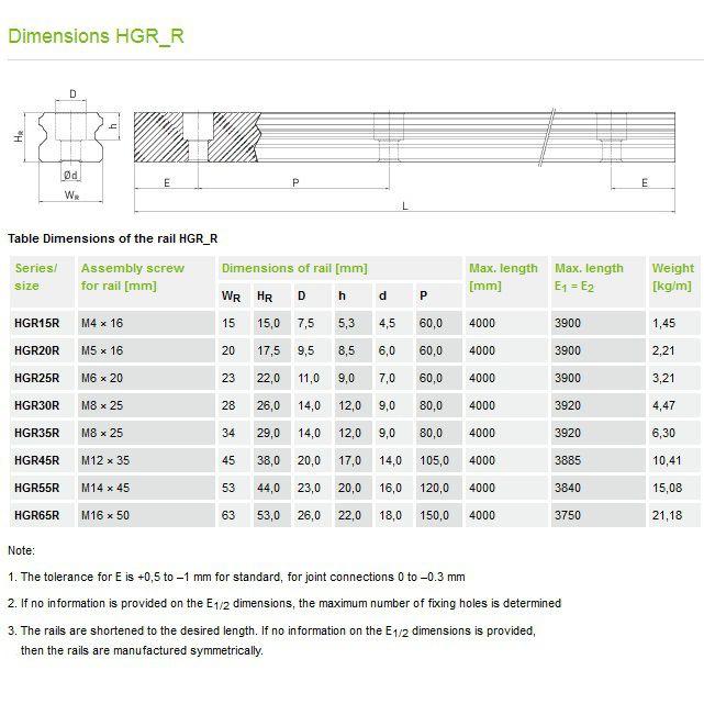 hiwin profile rails hgr45r pricem including green caps