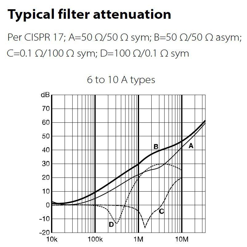iec net filter 250vac 10a fn92221006 225uh