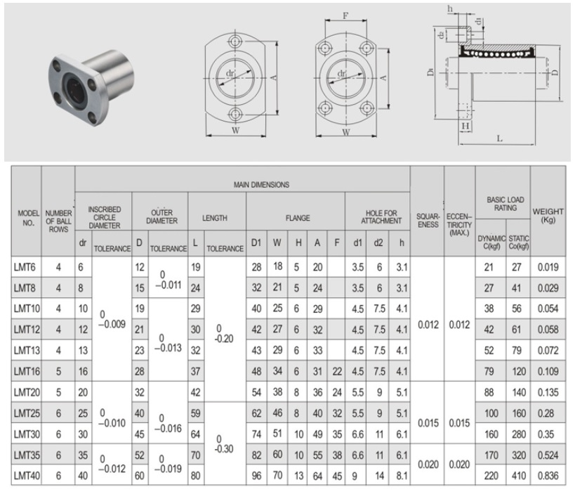 lmt20uu 20mm linear motion bearing flanged