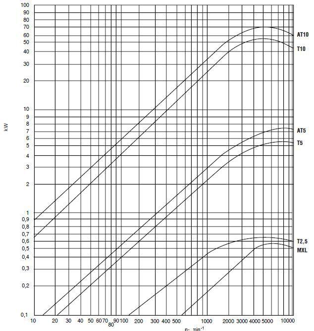 t10 belt 720t1016 beltlength 720mm