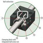 Variant 1a Umlenkteil P=5mm for ISEL ballnuts 16mm