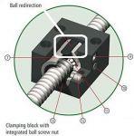 Variant 3 Umlenkteil P=10mm for ISEL ballnuts 16mm