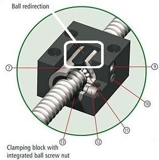variant 3 umlenkteil p10mm for isel ballnuts 25mm