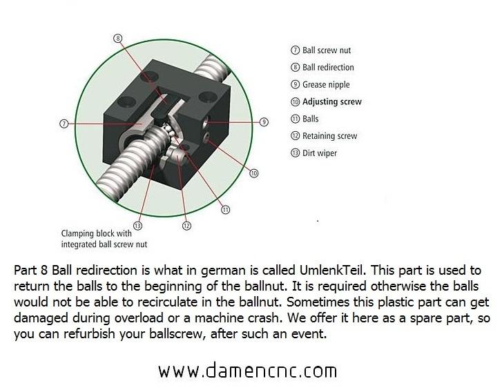 variant 3 umlenkteil p5mm for isel ballnuts 25mm